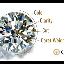 How to Choose a Diamond: Four-Minute GIA Diamond Grading Guide by GIA.